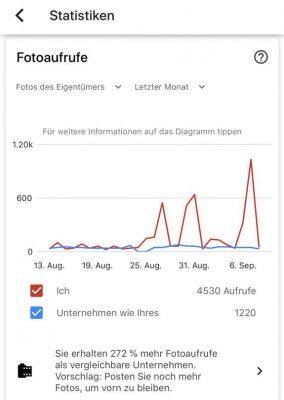 Gaestewohnung_statistik